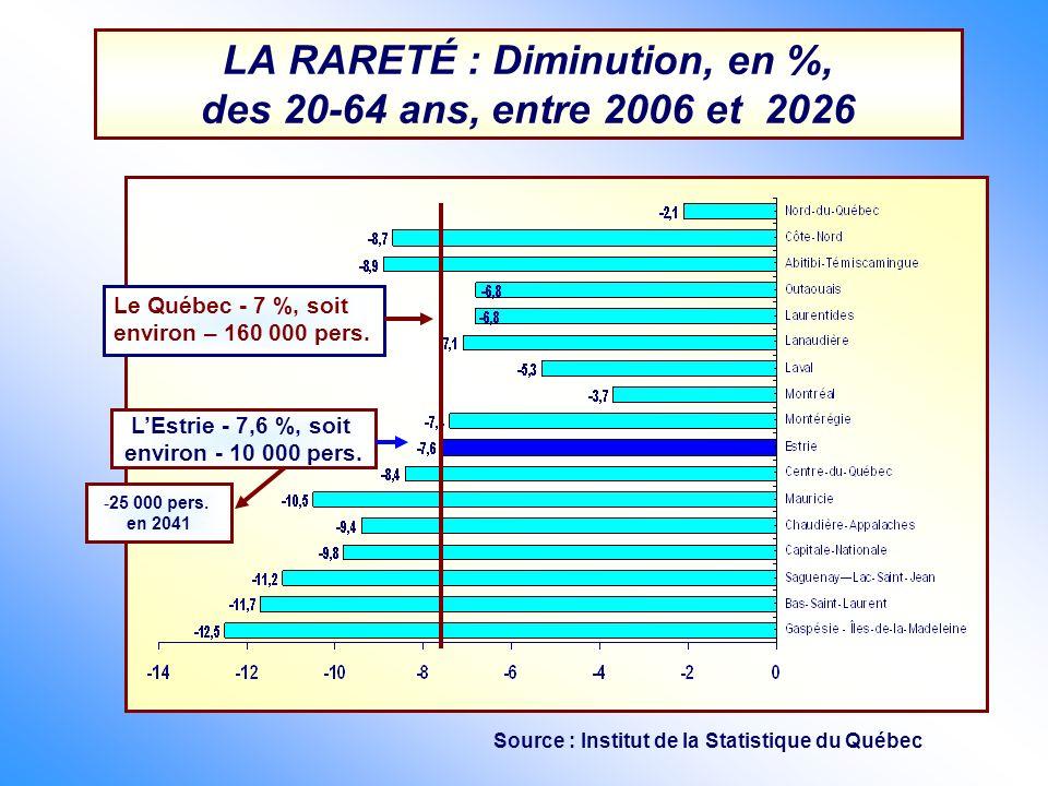LA RARETÉ : Diminution, en %, des 20-64 ans, entre 2006 et 2026 Le Québec - 7 %, soit environ – 160 000 pers. LEstrie - 7,6 %, soit environ - 10 000 p