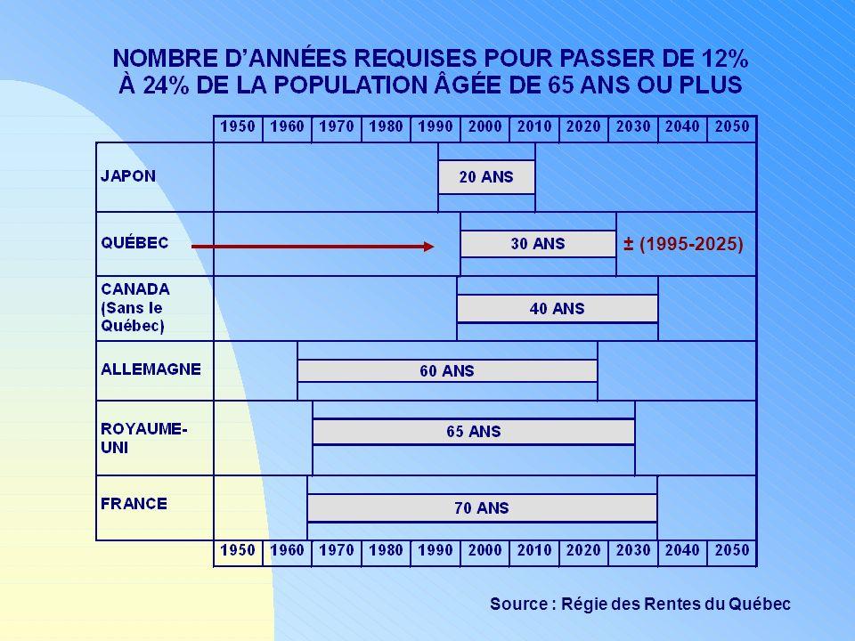 Source : Régie des Rentes du Québec ± (1995-2025)