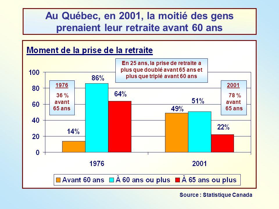 Au Québec, en 2001, la moitié des gens prenaient leur retraite avant 60 ans 1976 36 % avant 65 ans 2001 78 % avant 65 ans Source : Statistique Canada
