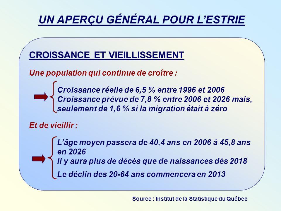 CROISSANCE ET VIEILLISSEMENT Une population qui continue de croître : Croissance réelle de 6,5 % entre 1996 et 2006 Croissance prévue de 7,8 % entre 2