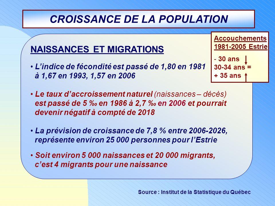 CROISSANCE DE LA POPULATION NAISSANCES ET MIGRATIONS Lindice de fécondité est passé de 1,80 en 1981 à 1,67 en 1993, 1,57 en 2006 Le taux daccroissemen