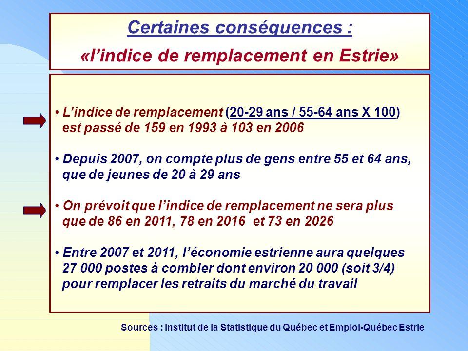 Certaines conséquences : «lindice de remplacement en Estrie» Lindice de remplacement (20-29 ans / 55-64 ans X 100) est passé de 159 en 1993 à 103 en 2