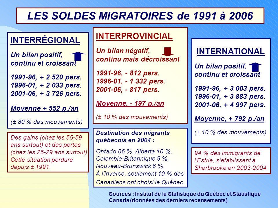 LES SOLDES MIGRATOIRES de 1991 à 2006 INTERNATIONAL Un bilan positif, continu et croissant 1991-96, + 3 003 pers. 1996-01, + 3 883 pers. 2001-06, + 4