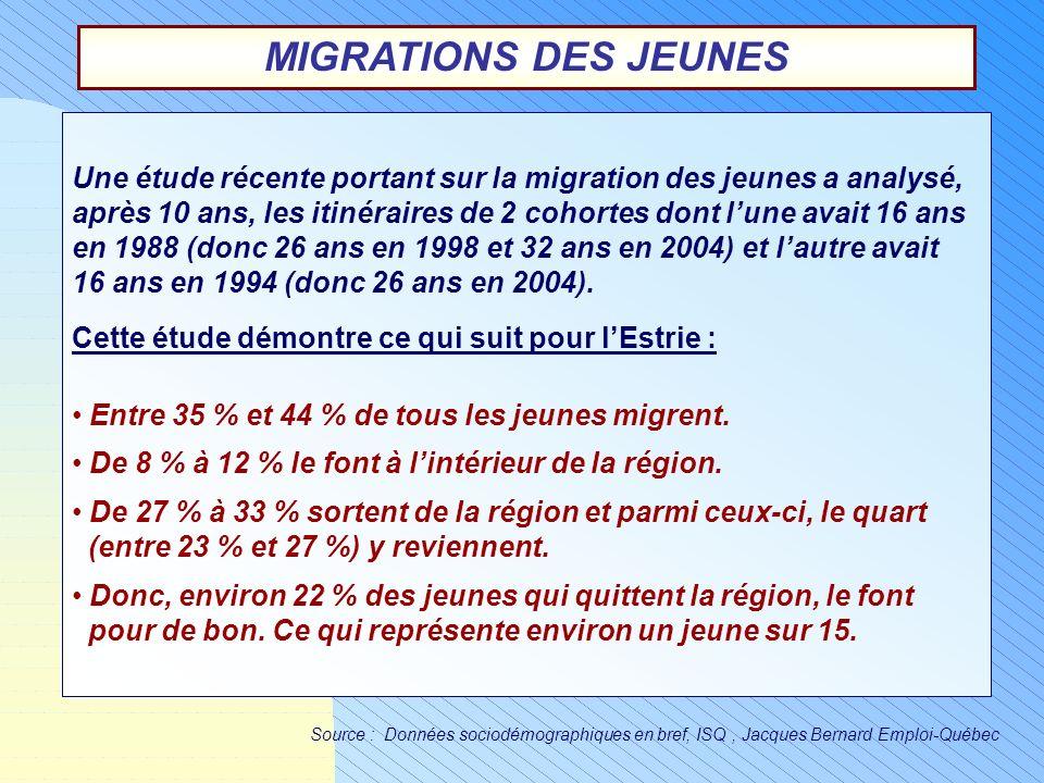 MIGRATIONS DES JEUNES Une étude récente portant sur la migration des jeunes a analysé, après 10 ans, les itinéraires de 2 cohortes dont lune avait 16