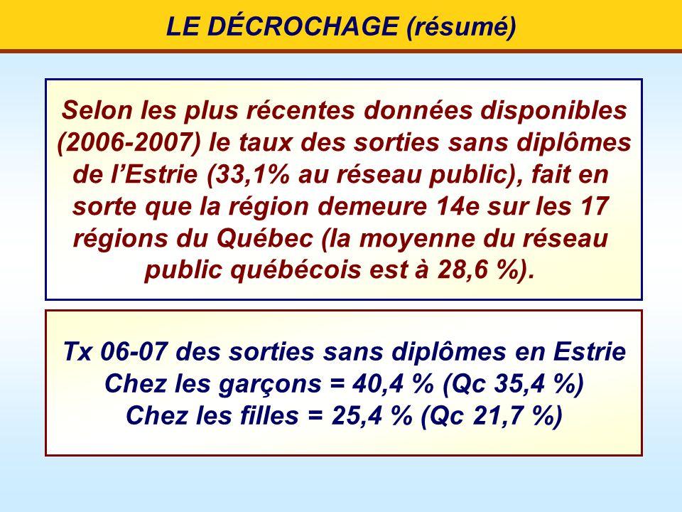 LE DÉCROCHAGE (résumé) Selon les plus récentes données disponibles (2006-2007) le taux des sorties sans diplômes de lEstrie (33,1% au réseau public),