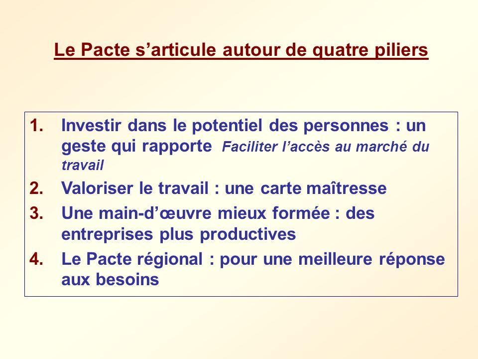 Le Pacte sarticule autour de quatre piliers 1.Investir dans le potentiel des personnes : un geste qui rapporte Faciliter laccès au marché du travail 2
