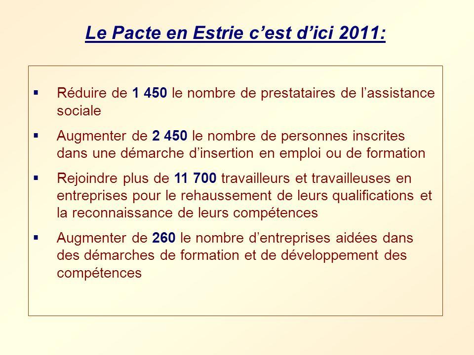 Le Pacte en Estrie cest dici 2011: Réduire de 1 450 le nombre de prestataires de lassistance sociale Augmenter de 2 450 le nombre de personnes inscrit