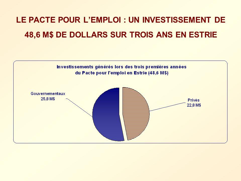 LE PACTE POUR LEMPLOI : UN INVESTISSEMENT DE 48,6 M$ DE DOLLARS SUR TROIS ANS EN ESTRIE