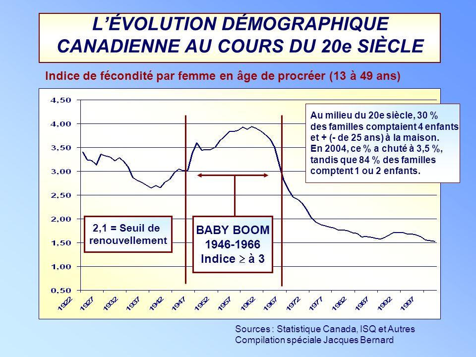 LÉVOLUTION DÉMOGRAPHIQUE CANADIENNE AU COURS DU 20e SIÈCLE BABY BOOM 1946-1966 Indice à 3 Indice de fécondité par femme en âge de procréer (13 à 49 an