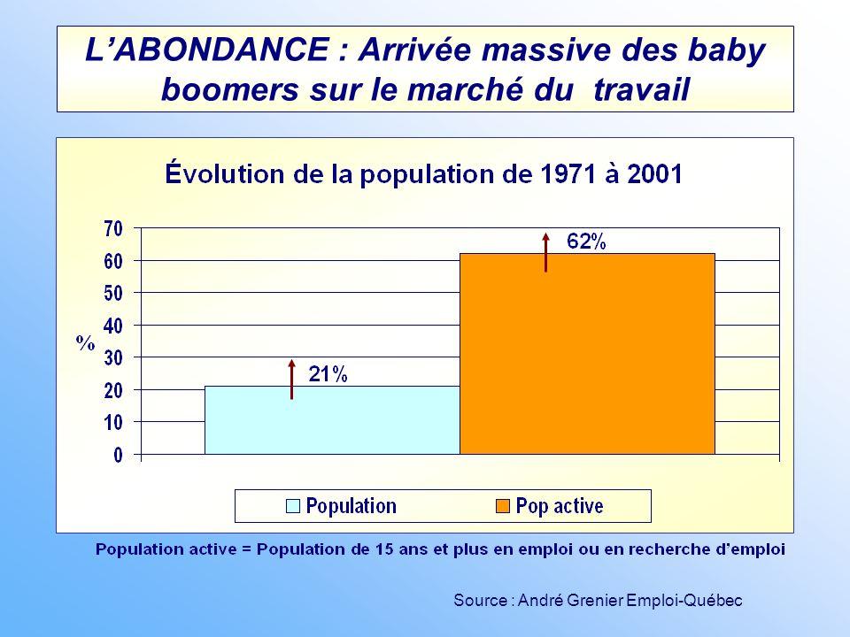 LABONDANCE : Arrivée massive des baby boomers sur le marché du travail Source : André Grenier Emploi-Québec
