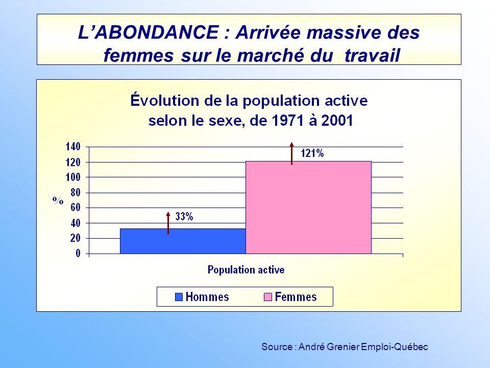 LABONDANCE : Arrivée massive des femmes sur le marché du travail Source : André Grenier Emploi-Québec