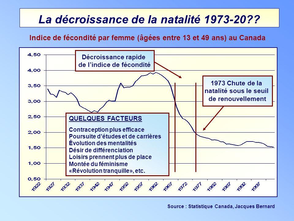 La décroissance de la natalité 1973-20?? Indice de fécondité par femme (âgées entre 13 et 49 ans) au Canada Source : Statistique Canada, Jacques Berna
