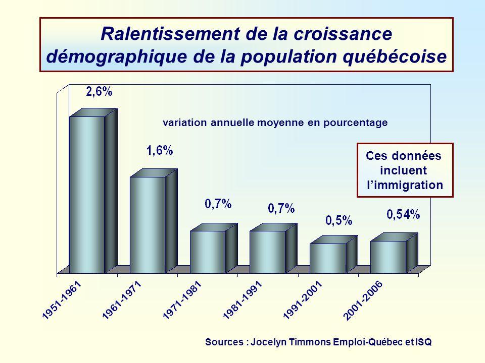 Ralentissement de la croissance démographique de la population québécoise variation annuelle moyenne en pourcentage Ces données incluent limmigration