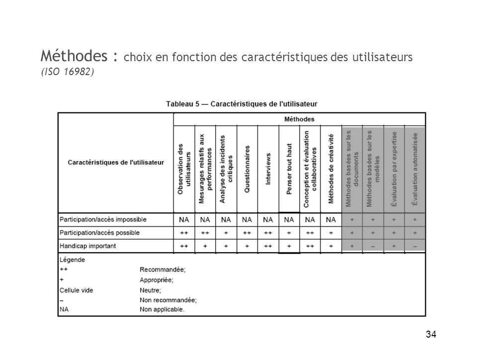 34 Méthodes : choix en fonction des caractéristiques des utilisateurs (ISO 16982)