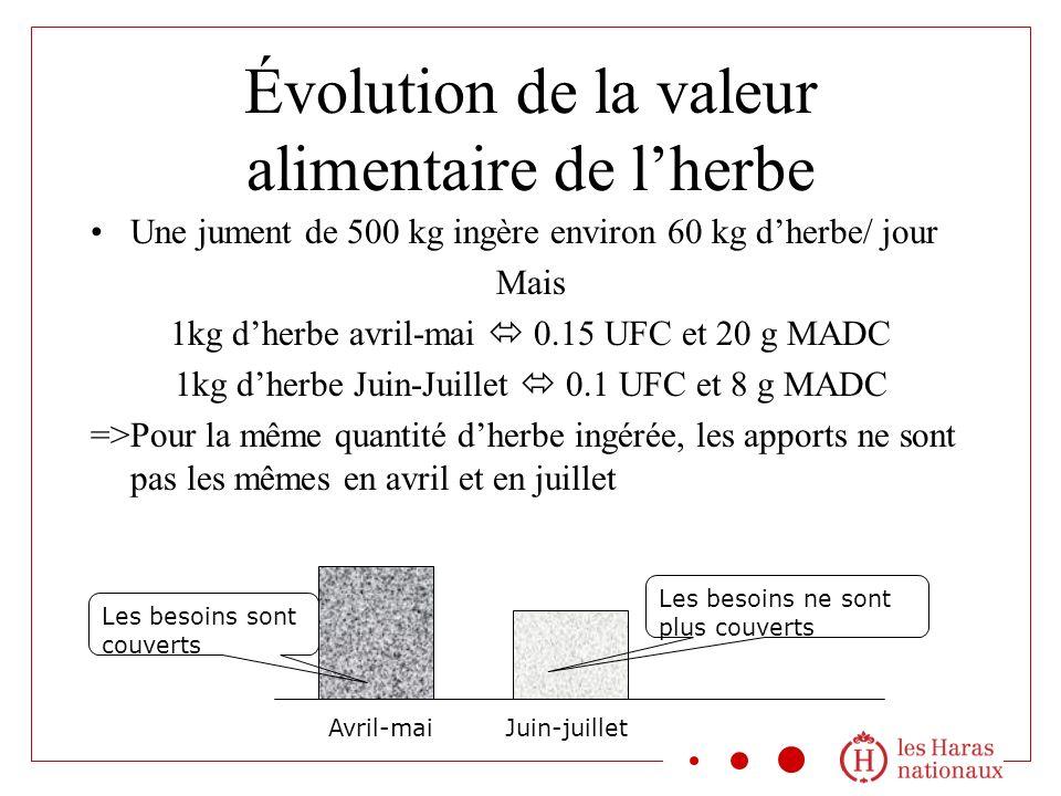 Évolution de la valeur alimentaire de lherbe Une jument de 500 kg ingère environ 60 kg dherbe/ jour Mais 1kg dherbe avril-mai 0.15 UFC et 20 g MADC 1k