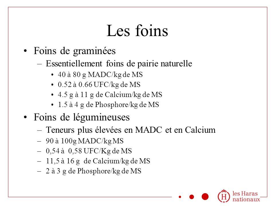 Les foins Foins de graminées –Essentiellement foins de pairie naturelle 40 à 80 g MADC/kg de MS 0.52 à 0.66 UFC/kg de MS 4.5 g à 11 g de Calcium/kg de MS 1.5 à 4 g de Phosphore/kg de MS Foins de légumineuses –Teneurs plus élevées en MADC et en Calcium –90 à 100g MADC/kg MS –0,54 à 0,58 UFC/Kg de MS –11,5 à 16 g de Calcium/kg de MS –2 à 3 g de Phosphore/kg de MS