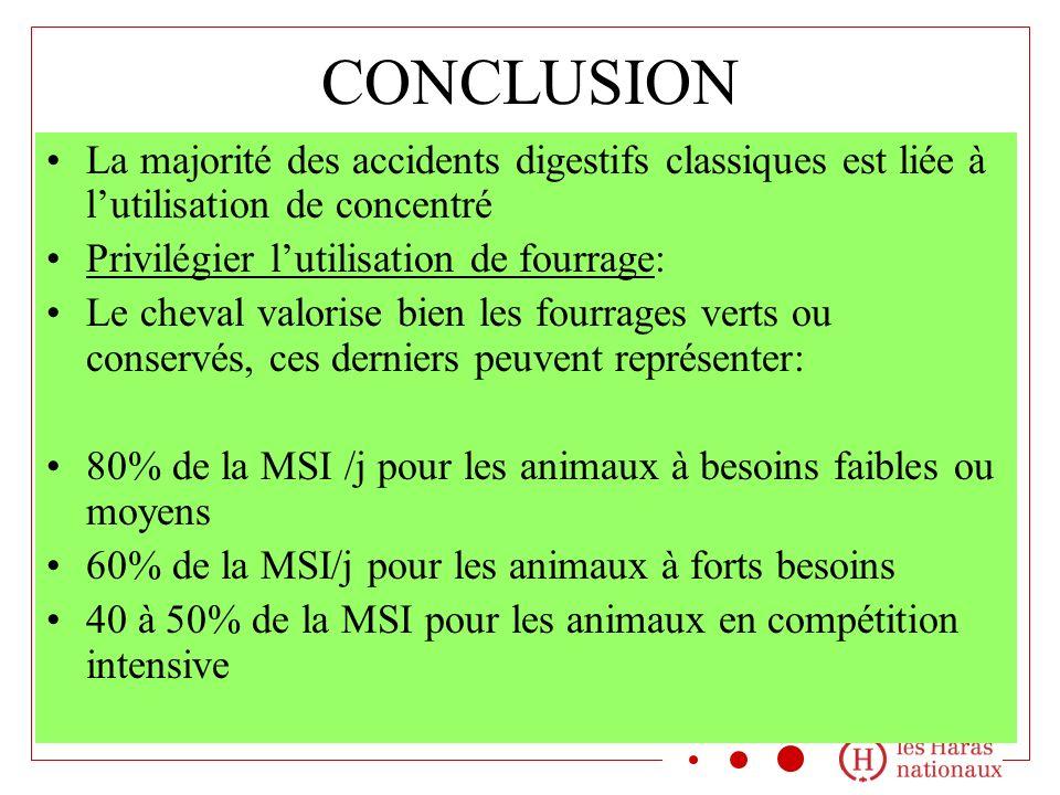 CONCLUSION La majorité des accidents digestifs classiques est liée à lutilisation de concentré Privilégier lutilisation de fourrage: Le cheval valoris