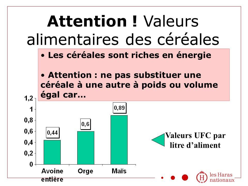 Attention ! Valeurs alimentaires des céréales Les céréales sont riches en énergie Attention : ne pas substituer une céréale à une autre à poids ou vol