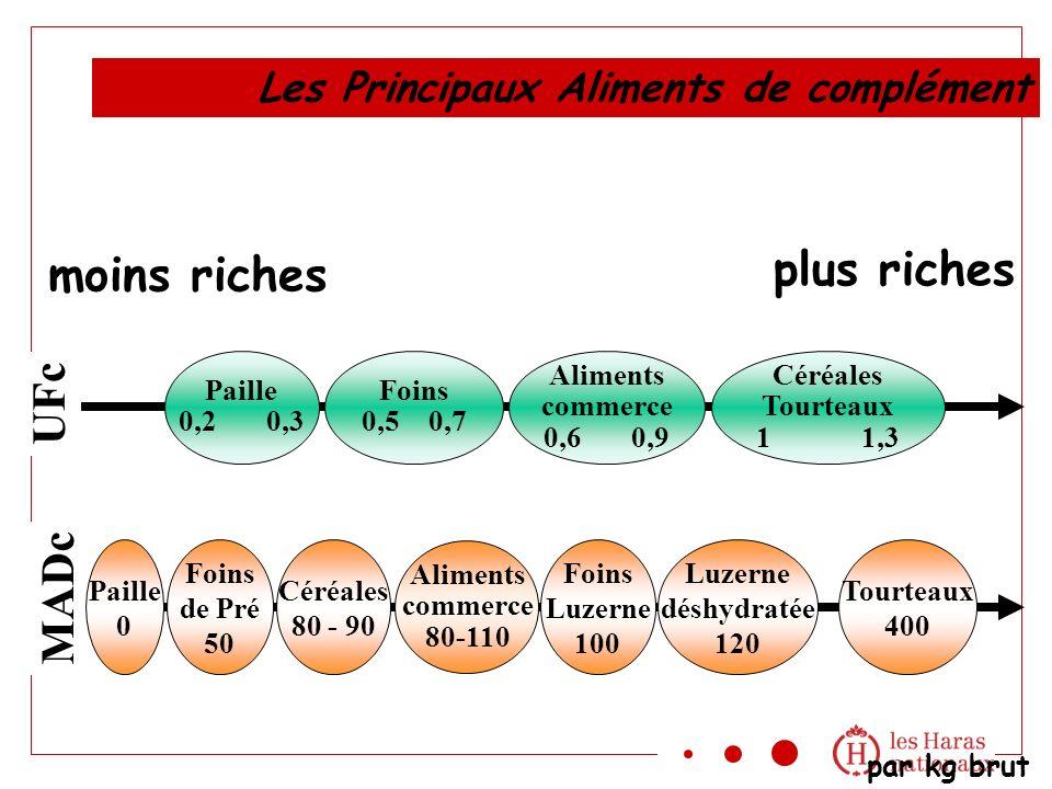 Les Principaux Aliments de complément moins riches plus riches Paille 0,2 0,3 Foins 0,50,7 Céréales Tourteaux 11,3 UFc Aliments commerce 0,6 0,9 Foins