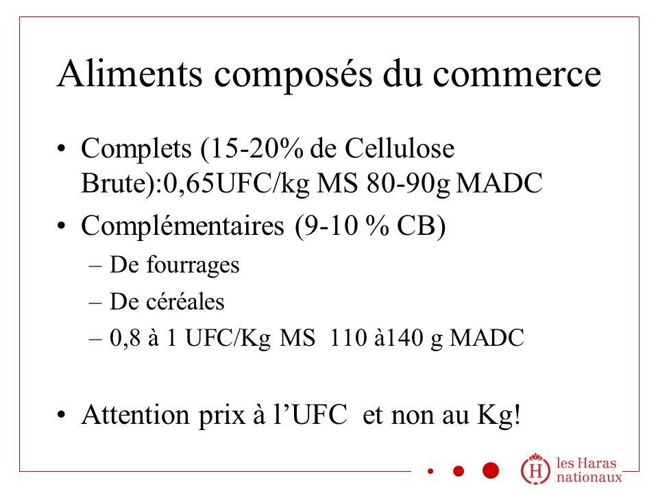 Aliments composés du commerce Complets (15-20% de Cellulose Brute):0,65UFC/kg MS 80-90g MADC Complémentaires (9-10 % CB) –De fourrages –De céréales –0,8 à 1 UFC/Kg MS 110 à140 g MADC Attention prix à lUFC et non au Kg!