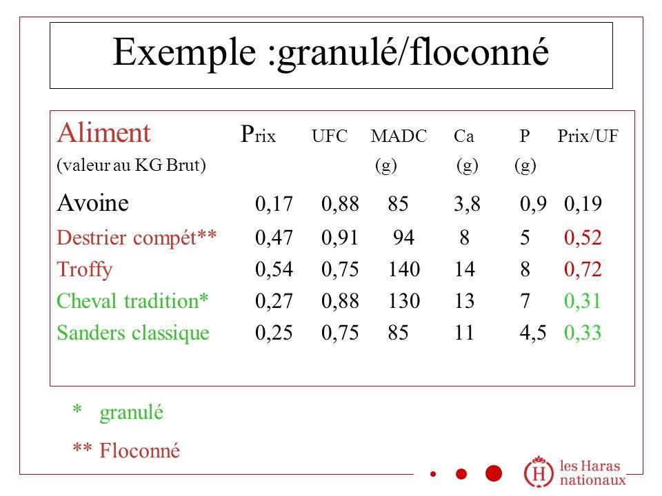 Exemple :granulé/floconné Aliment P rix UFC MADCCa P Prix/UF (valeur au KG Brut) (g) (g) (g) Avoine 0,170,88853,80,9 0,19 Destrier compét**0,470,91 94 85 0,52 Troffy 0,540,75140 14 8 0,72 Cheval tradition*0,270,88130137 0,31 Sanders classique0,250,7585114,5 0,33 * granulé ** Floconné