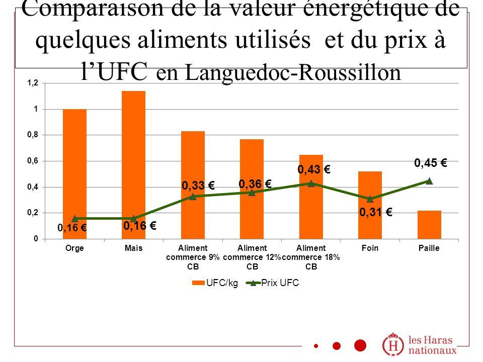 Comparaison de la valeur énergétique de quelques aliments utilisés et du prix à lUFC en Languedoc-Roussillon