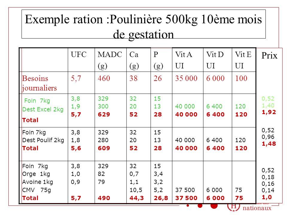 Exemple ration :Poulinière 500kg 10ème mois de gestation UFCMADC (g) Ca (g) P (g) Vit A UI Vit D UI Vit E UI Besoins journaliers 5,7460382635 0006 000