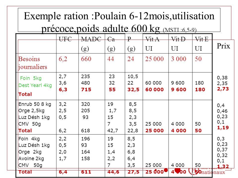 Exemple ration :Poulain 6-12mois,utilisation précoce,poids adulte 600 kg (MSTI :6,5-9) UFCMADC (g) Ca (g) P (g) Vit A UI Vit D UI Vit E UI Besoins journaliers 6,2660442425 0003 00050 Foin 5kg Dest Yearl 4kg Total 2,7 3,6 6,3 235 480 715 23 32 55 10,5 22 32,5 60 000 9 600 180 Enrub 50 8 kg Orge 2,5kg Luz Désh 1kg CMV 50g Total 3,2 2,5 0,5 6,2 320 205 93 618 19 1,7 15 7 42,7 8,5 2,3 3,5 22,8 25 000 4 000 50 Foin 4kg Luz Désh 1kg Orge 2kg Avoine 2kg CMV 50g Total 2,2 0,5 2,0 1,7 6,4 196 93 164 158 611 19 15 1,4 2,2 7 44,6 8,5 2,3 6,8 6,4 3,5 27,5 25 000 4 000 50 Prix 0,38 2,35 2,73 0,4 0,46 0,23 0,1 1,19 0,3 0,23 0,37 0,32 0,1 1,32