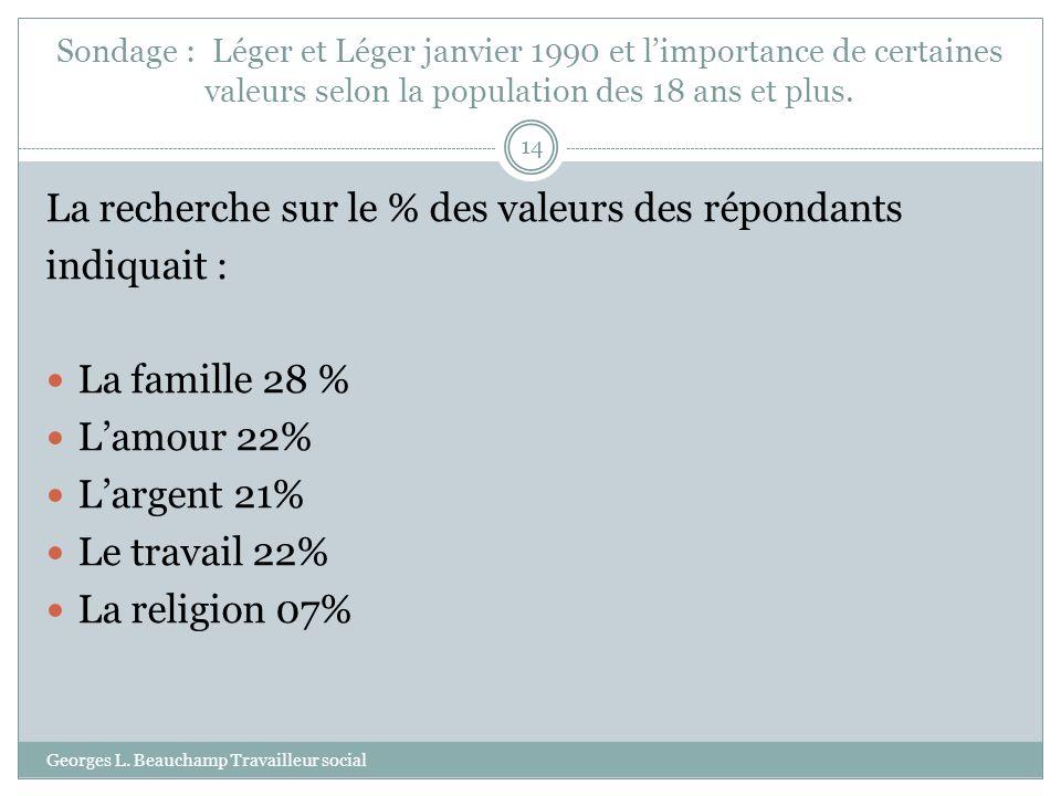 Sondage : Léger et Léger janvier 1990 et limportance de certaines valeurs selon la population des 18 ans et plus. Georges L. Beauchamp Travailleur soc