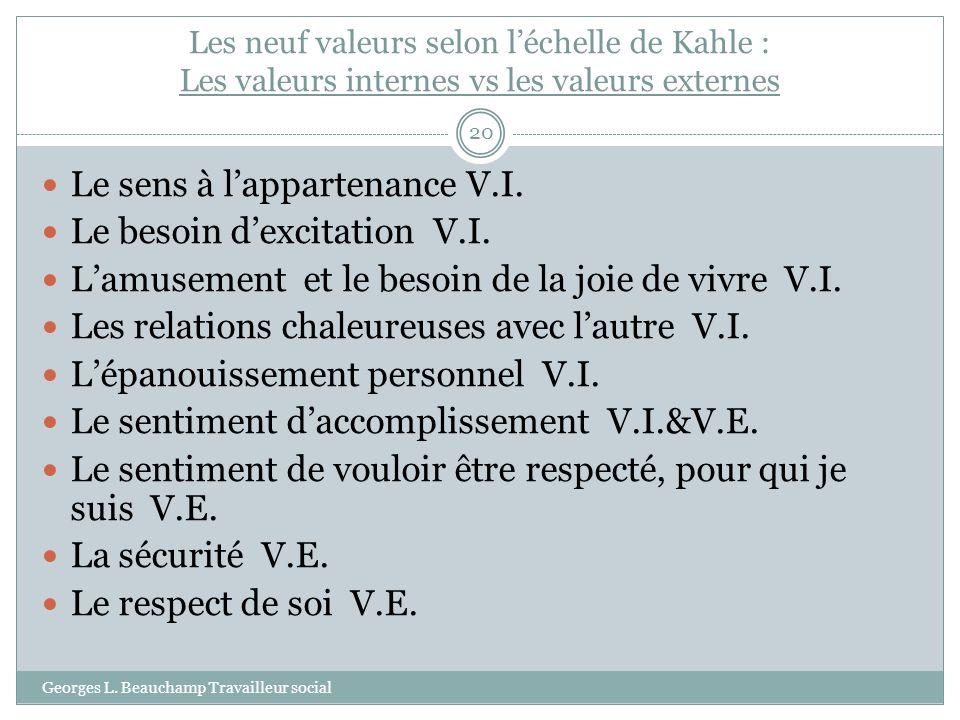 Les neuf valeurs selon léchelle de Kahle : Les valeurs internes vs les valeurs externes Georges L. Beauchamp Travailleur social 20 Le sens à lapparten
