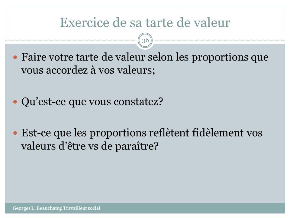 Exercice de sa tarte de valeur Georges L. Beauchamp Travailleur social 36 Faire votre tarte de valeur selon les proportions que vous accordez à vos va