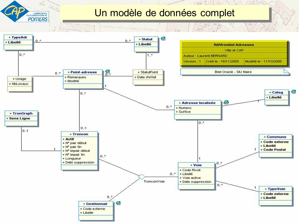 18 13/05/2009 – Un Référentiel adresses pour le SIG de la CAP - v1 – Rédacteur : Jean-Michel PIGNON jean-michel.pignon@agglo-poitiers.fr Un modèle de données complet