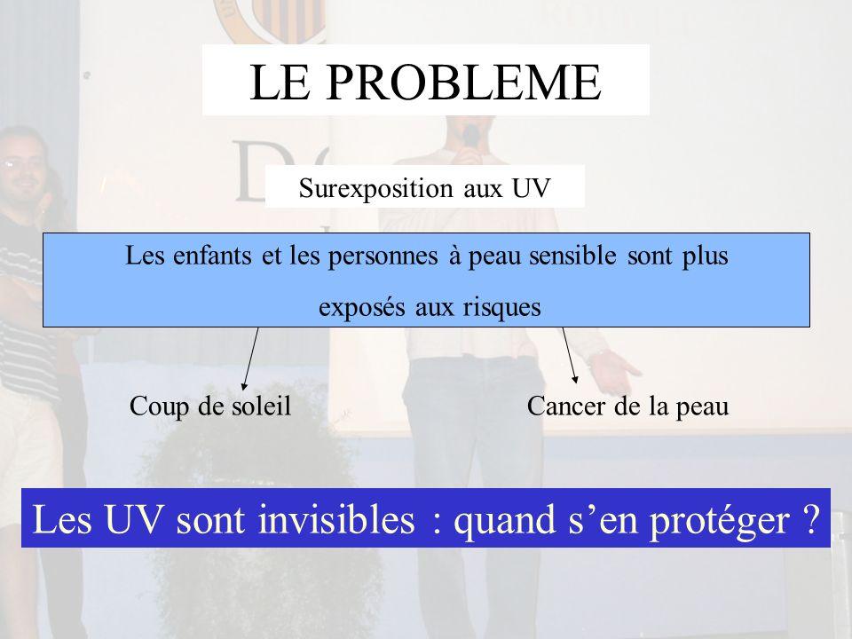 LE PROBLEME Cancer de la peauCoup de soleil Surexposition aux UV Les enfants et les personnes à peau sensible sont plus exposés aux risques Les UV son