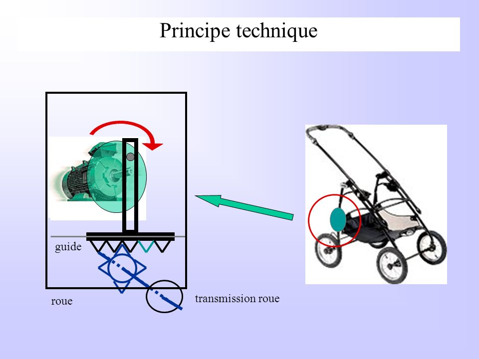 Principe technique guide transmission roue roue