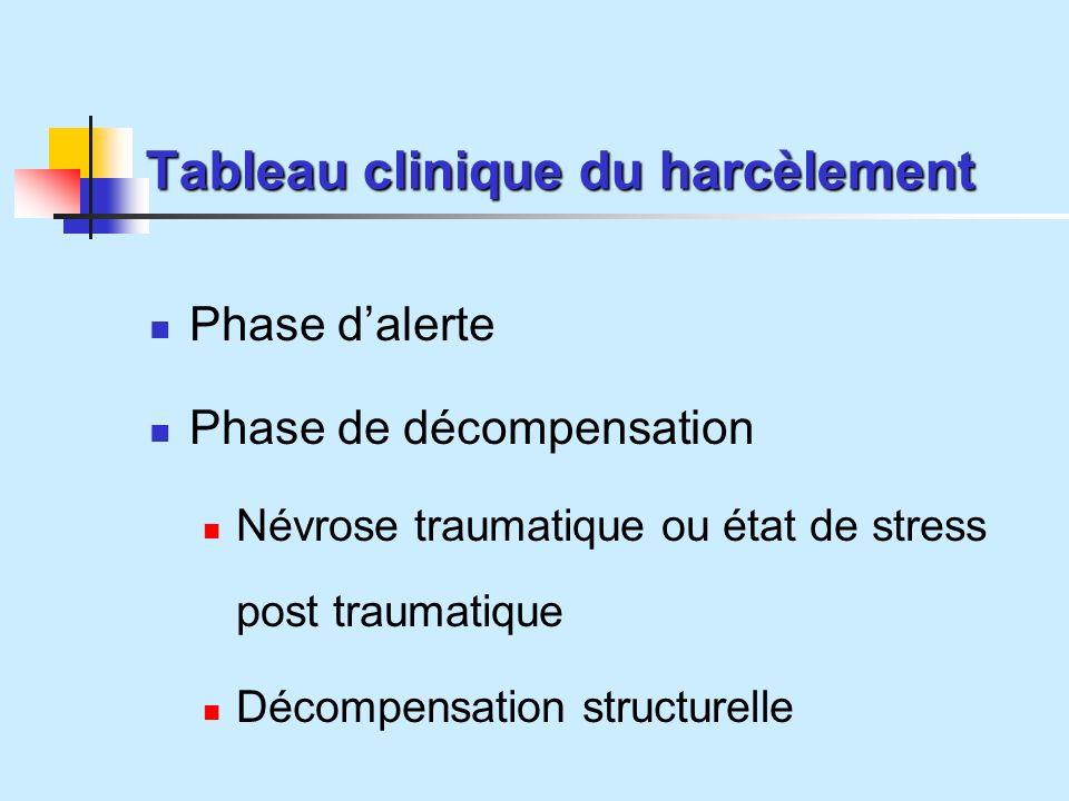 Tableau clinique du harcèlement Phase dalerte Phase de décompensation Névrose traumatique ou état de stress post traumatique Décompensation structurelle