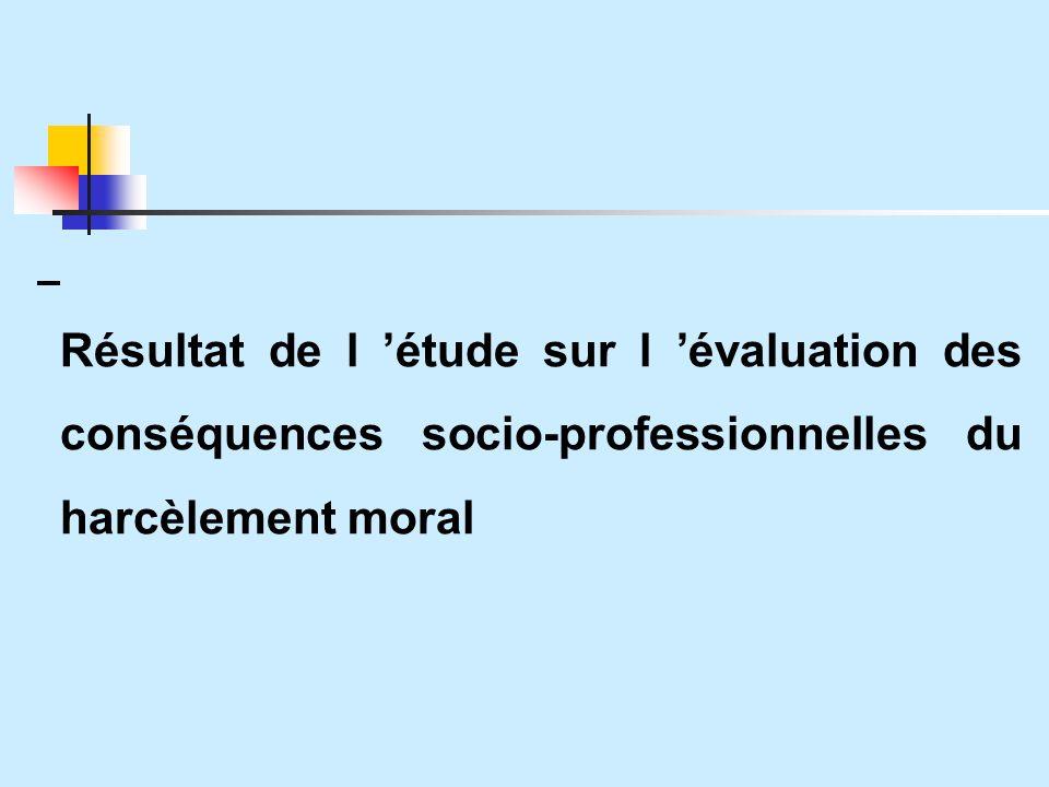 Résultat de l étude sur l évaluation des conséquences socio-professionnelles du harcèlement moral