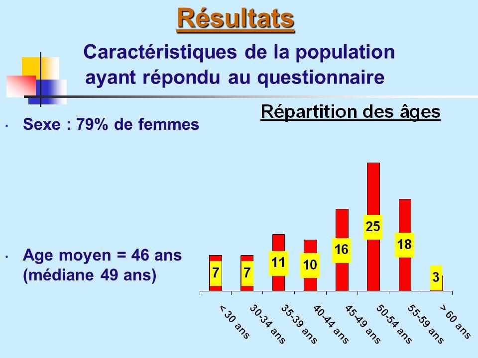 Résultats Résultats Caractéristiques de la population ayant répondu au questionnaire Sexe : 79% de femmes Age moyen = 46 ans (médiane 49 ans)