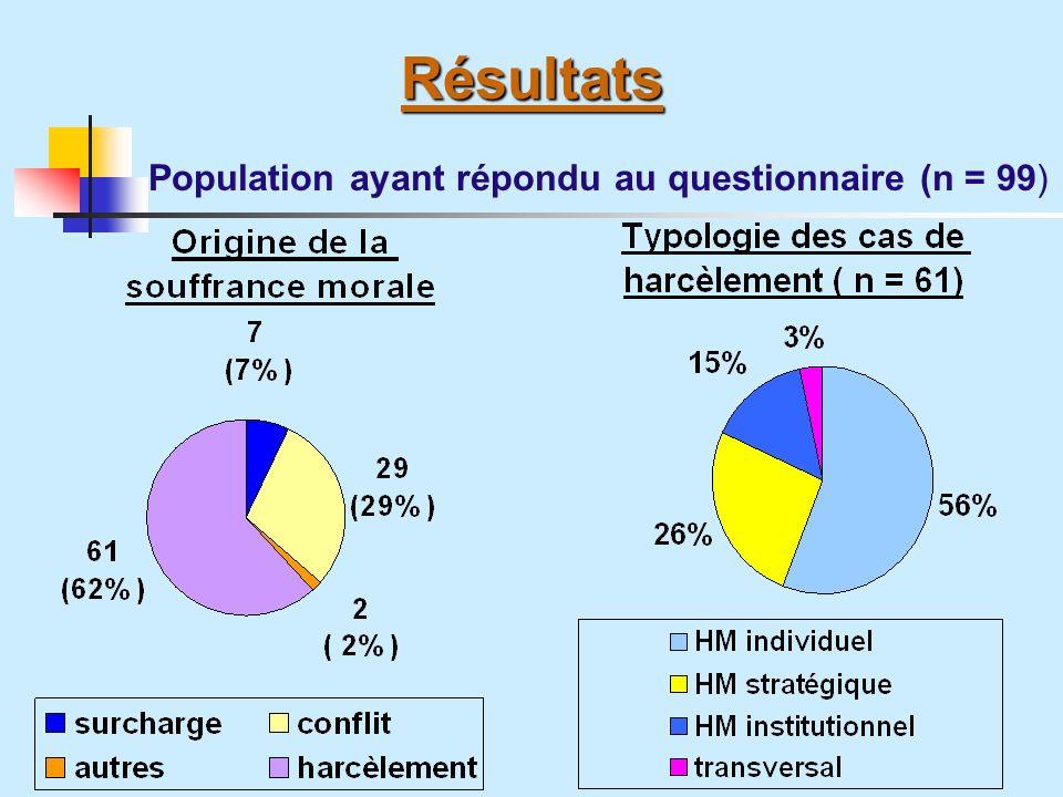 Résultats Résultats Population ayant répondu au questionnaire (n = 99)