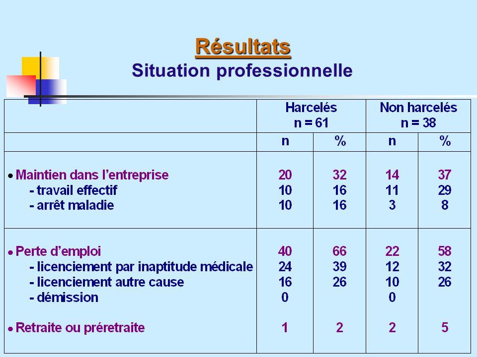 Résultats Résultats Situation professionnelle