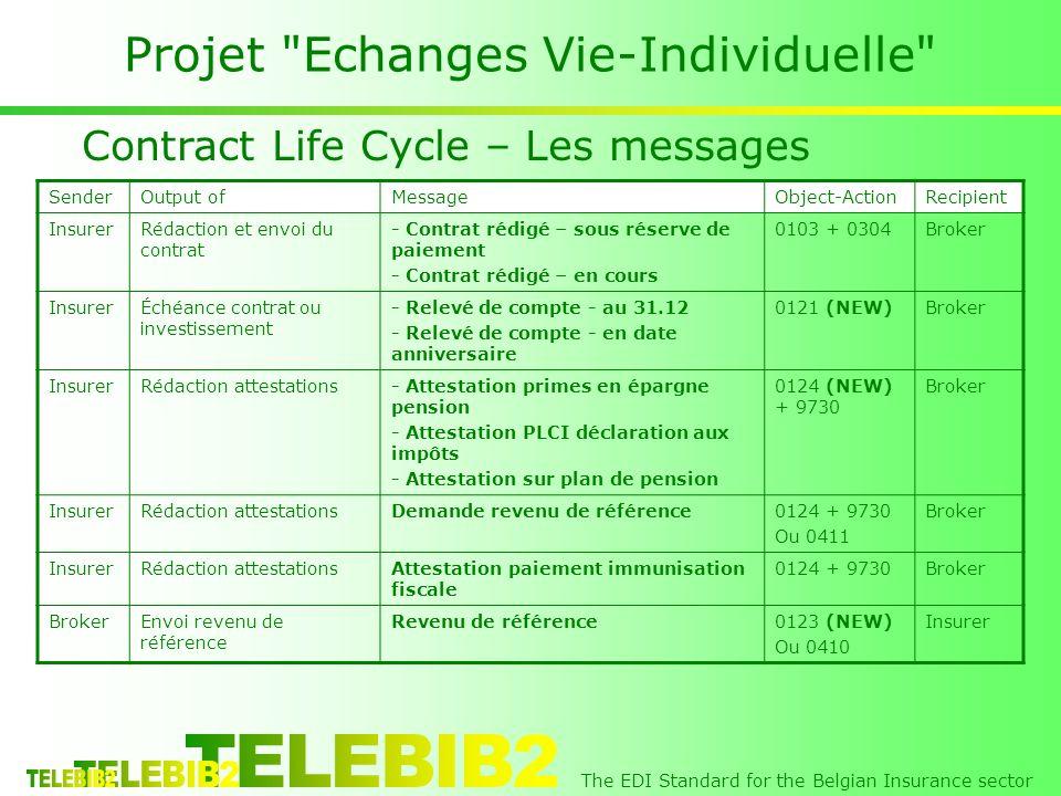 The EDI Standard for the Belgian Insurance sector Projet Echanges Vie-Individuelle Contract Life Cycle – Les messages SenderOutput ofMessageObject-ActionRecipient InsurerRédaction et envoi du contrat - Contrat rédigé – sous réserve de paiement - Contrat rédigé – en cours 0103 + 0304Broker InsurerÉchéance contrat ou investissement - Relevé de compte - au 31.12 - Relevé de compte - en date anniversaire 0121 (NEW)Broker InsurerRédaction attestations- Attestation primes en épargne pension - Attestation PLCI déclaration aux impôts - Attestation sur plan de pension 0124 (NEW) + 9730 Broker InsurerRédaction attestationsDemande revenu de référence0124 + 9730 Ou 0411 Broker InsurerRédaction attestationsAttestation paiement immunisation fiscale 0124 + 9730Broker Envoi revenu de référence Revenu de référence0123 (NEW) Ou 0410 Insurer