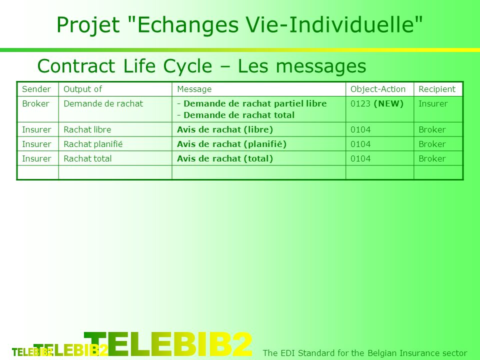 The EDI Standard for the Belgian Insurance sector Projet Echanges Vie-Individuelle Contract Life Cycle – Les messages SenderOutput ofMessageObject-ActionRecipient BrokerDemande de rachat- Demande de rachat partiel libre - Demande de rachat total 0123 (NEW)Insurer Rachat libreAvis de rachat (libre)0104Broker InsurerRachat planifiéAvis de rachat (planifié)0104Broker InsurerRachat totalAvis de rachat (total)0104Broker