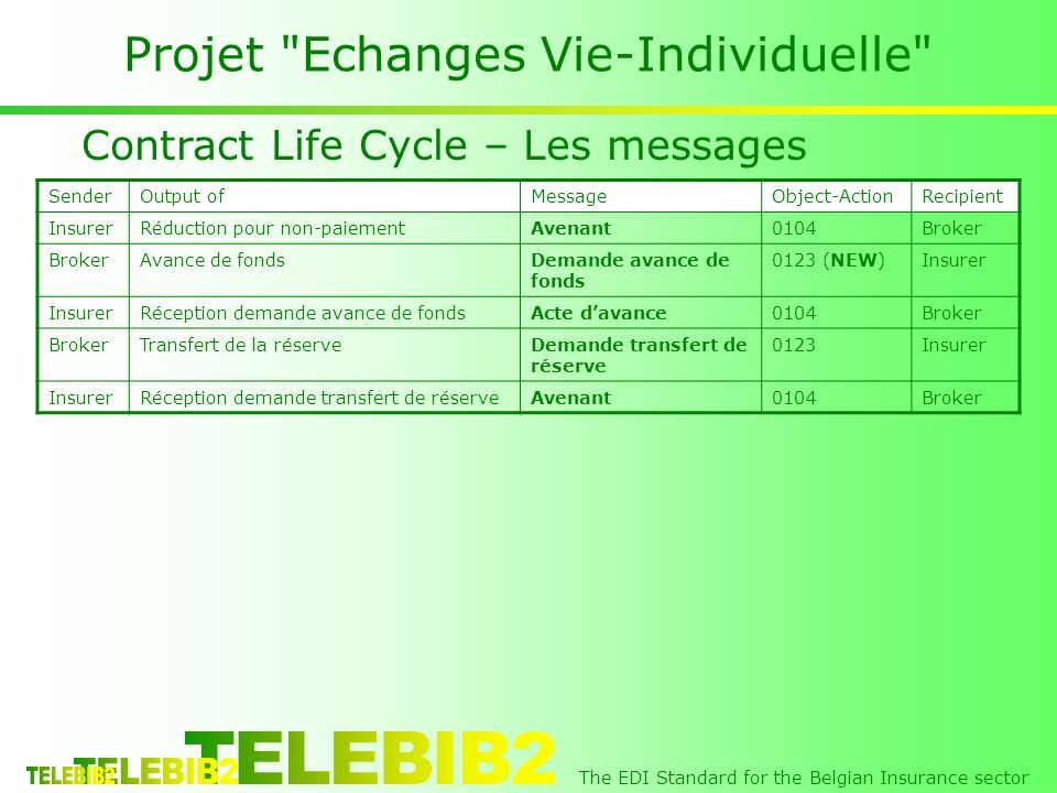 The EDI Standard for the Belgian Insurance sector Projet Echanges Vie-Individuelle Contract Life Cycle – Les messages SenderOutput ofMessageObject-ActionRecipient InsurerRéduction pour non-paiementAvenant0104Broker Avance de fondsDemande avance de fonds 0123 (NEW)Insurer Réception demande avance de fondsActe davance0104Broker Transfert de la réserveDemande transfert de réserve 0123Insurer Réception demande transfert de réserveAvenant0104Broker