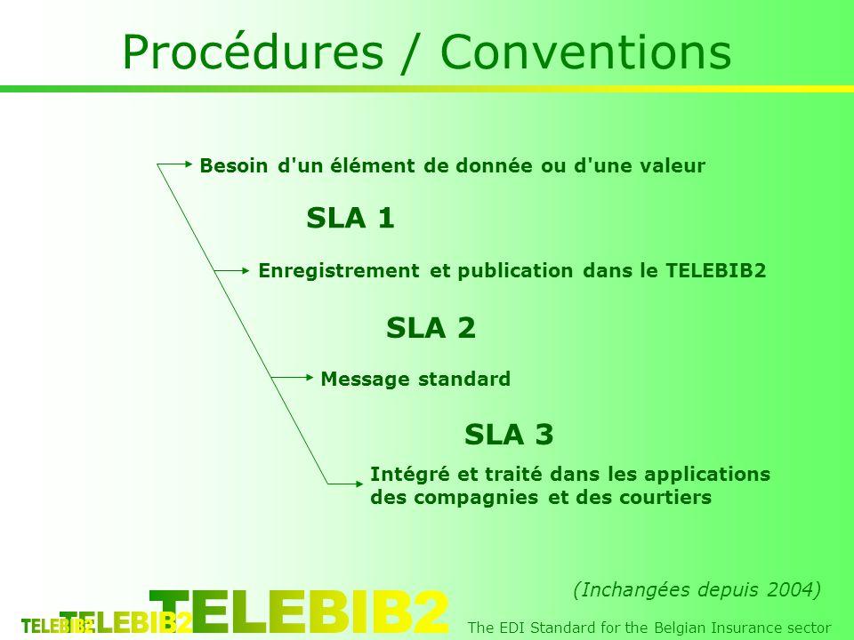 The EDI Standard for the Belgian Insurance sector Procédures / Conventions Besoin d un élément de donnée ou d une valeur Enregistrement et publication dans le TELEBIB2 Message standard Intégré et traité dans les applications des compagnies et des courtiers SLA 1 SLA 2 SLA 3 (Inchangées depuis 2004)
