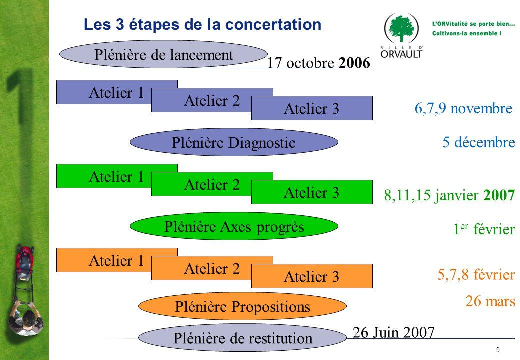 9 Les 3 étapes de la concertation Plénière de lancement Atelier 1 Atelier 2 Atelier 3 Plénière Axes progrès Plénière de restitution Atelier 1 Atelier