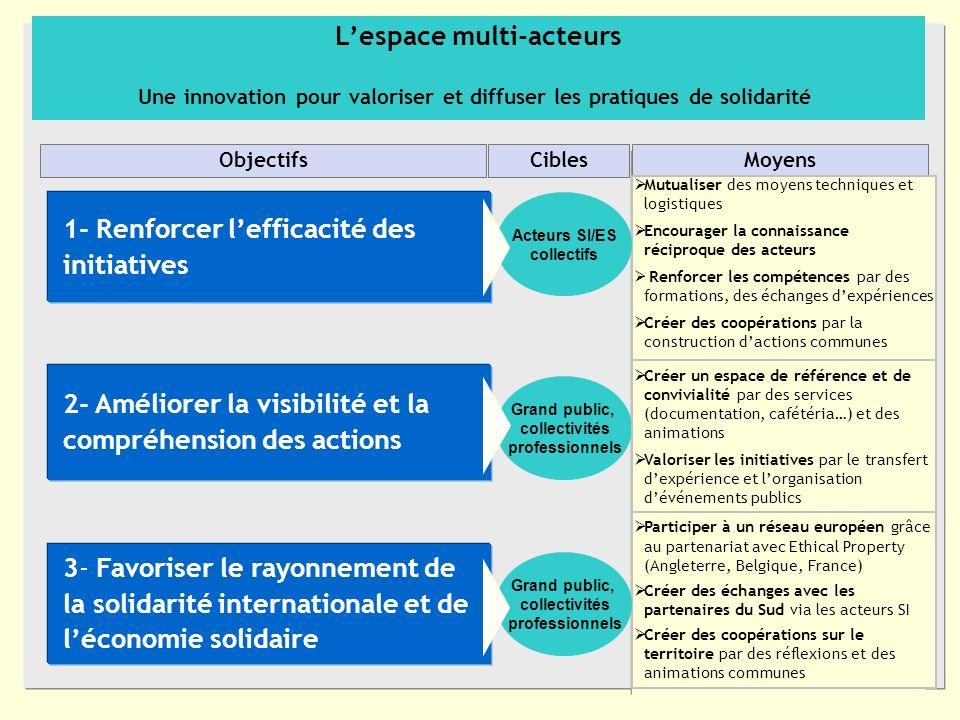 4 1- Renforcer lefficacité des initiatives CiblesMoyens Mutualiser des moyens techniques et logistiques Encourager la connaissance réciproque des acte