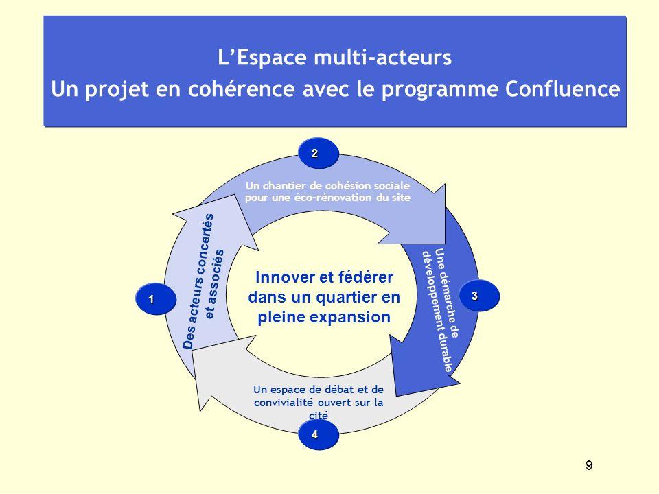 9 Un chantier de cohésion sociale pour une éco-rénovation du site 1 2 4 3 LEspace multi-acteurs Un projet en cohérence avec le programme Confluence De