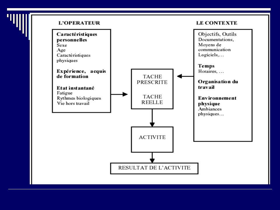 Lergonomie Lergonomie, nom provenant du grec ergon (travail) et nomos (lois) encore appelée létude des facteurs humains est la discipline scientifique qui vise la compréhension fondamentale des interactions entre les êtres humains et les autres composantes dun système.