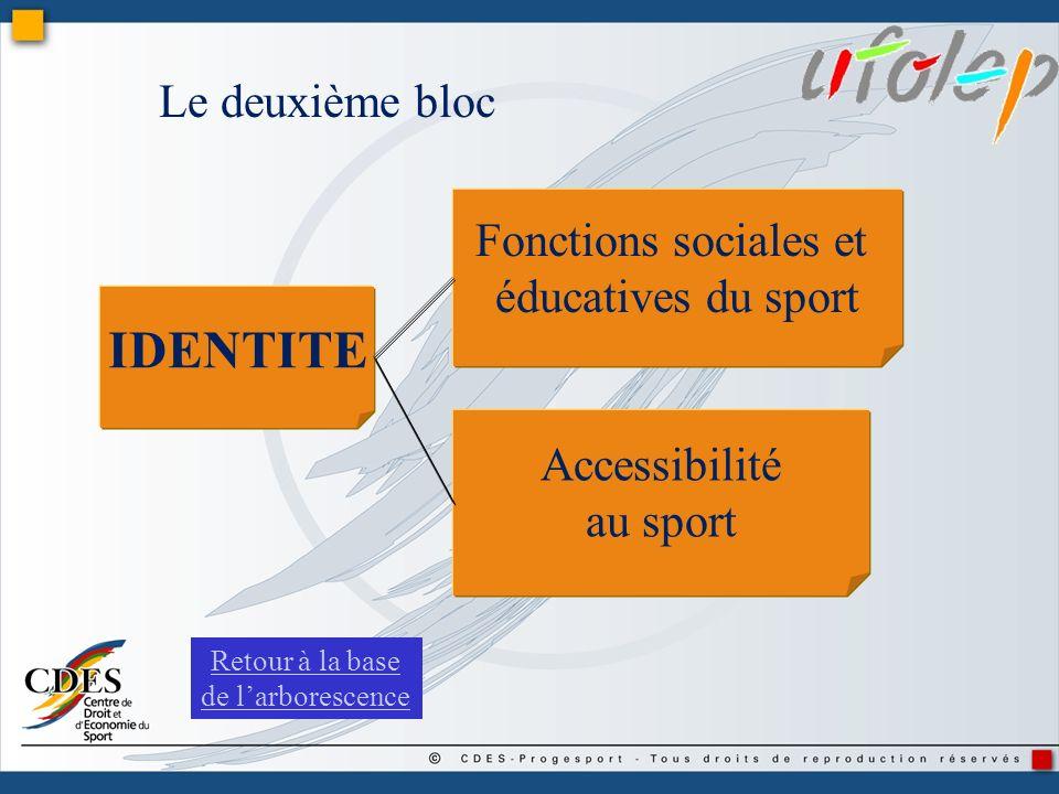 Fonctions sociales et éducatives du sport Accessibilité au sport IDENTITE Le deuxième bloc Retour à la base de larborescence