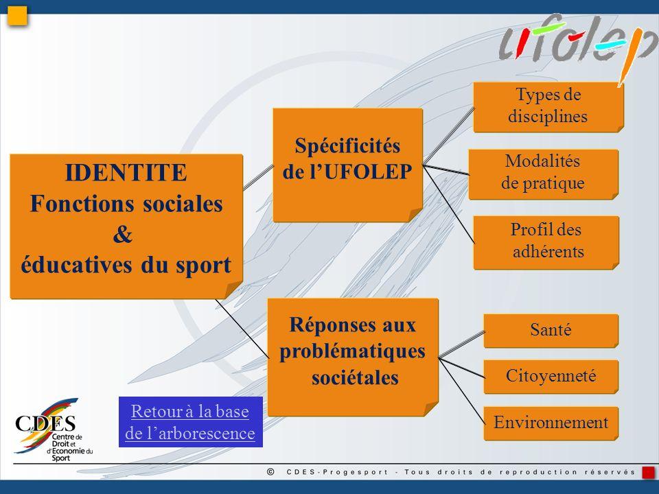 Spécificités de lUFOLEP Réponses aux problématiques sociétales Types de disciplines Modalités de pratique Profil des adhérents Santé Environnement Cit