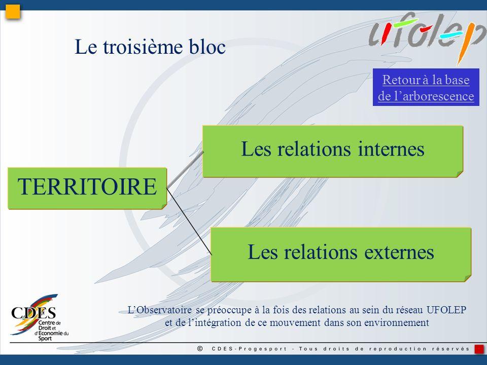 Les relations internes Les relations externes TERRITOIRE Le troisième bloc LObservatoire se préoccupe à la fois des relations au sein du réseau UFOLEP
